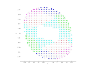 Clustered data in state space