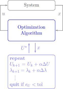 mpc algorithm with optimizer dynamics