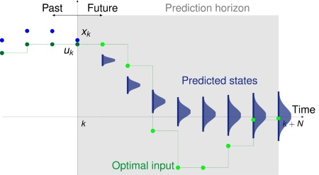 Predictions in stochastic mpc