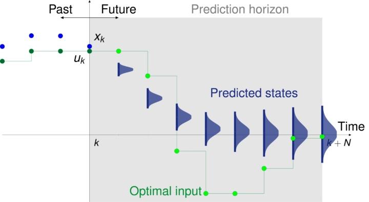 Idea of Stochastic MPC (c)