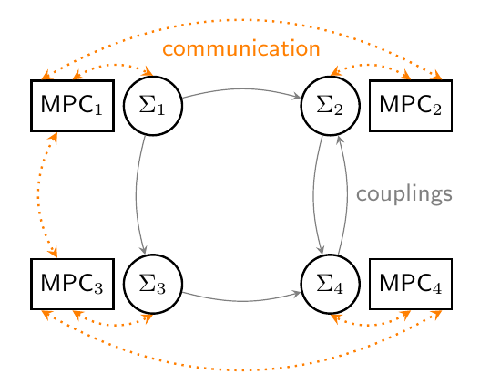 mpc_distributed