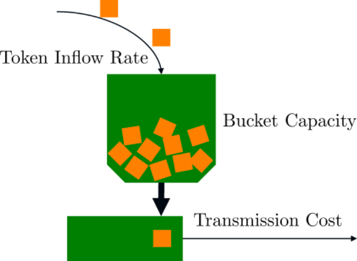 Illustration of the token bucket model