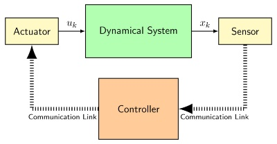 Networked control system