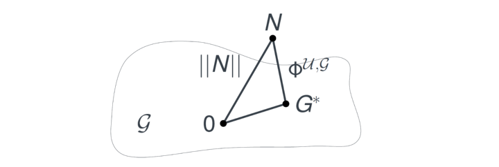 Illustration of nonlinearity measures (c)