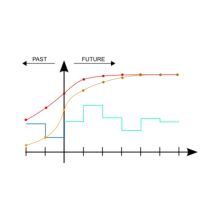 A basic working principle of Model Predictive Control